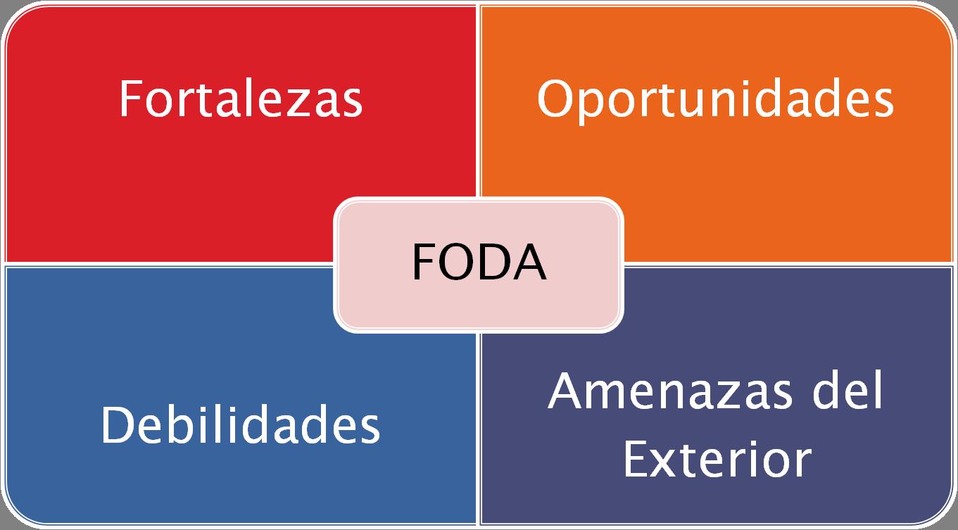 Análisis FODA para la entrevista de trabajo